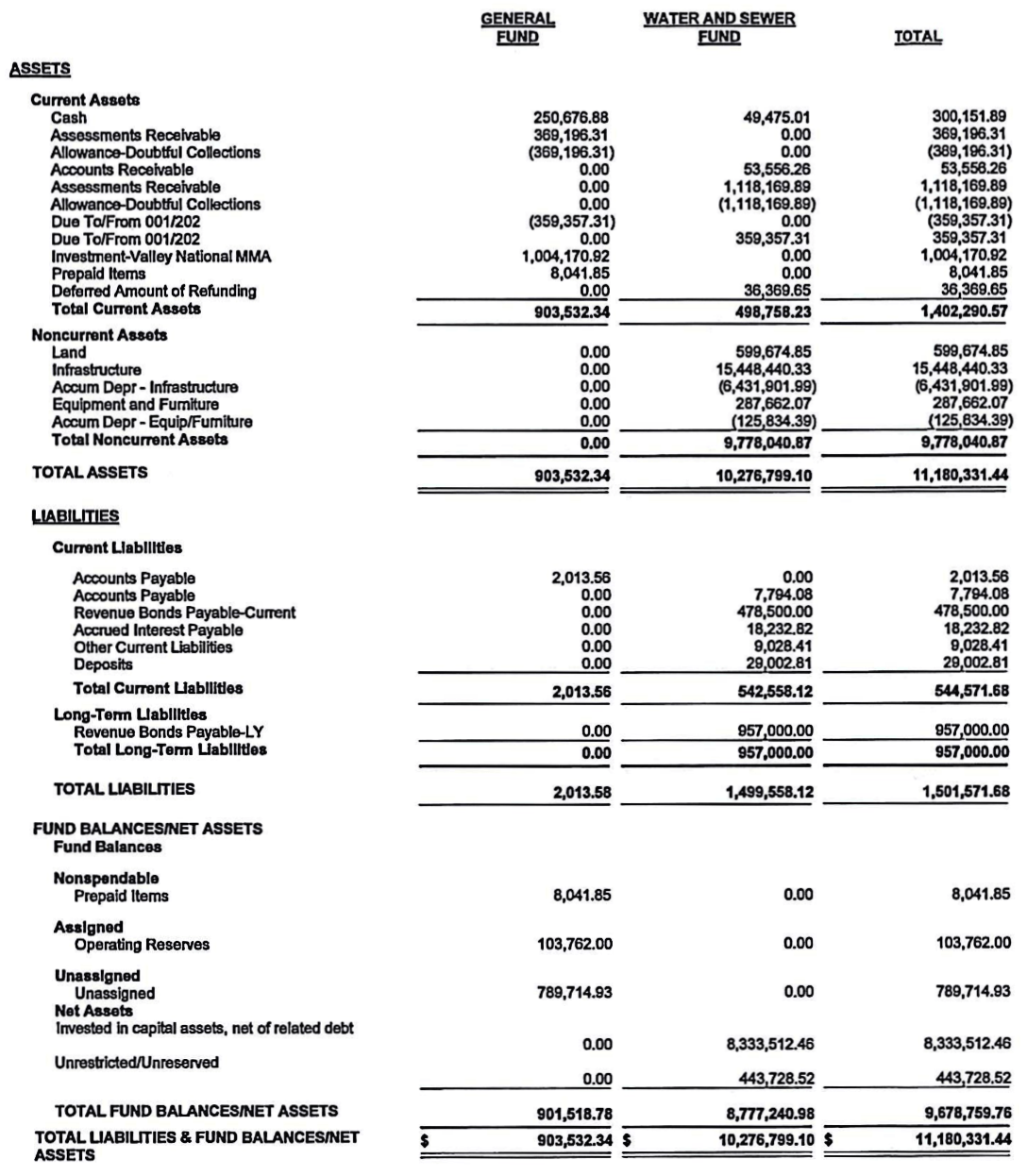 Balance Sheet by Fund data. See below for table