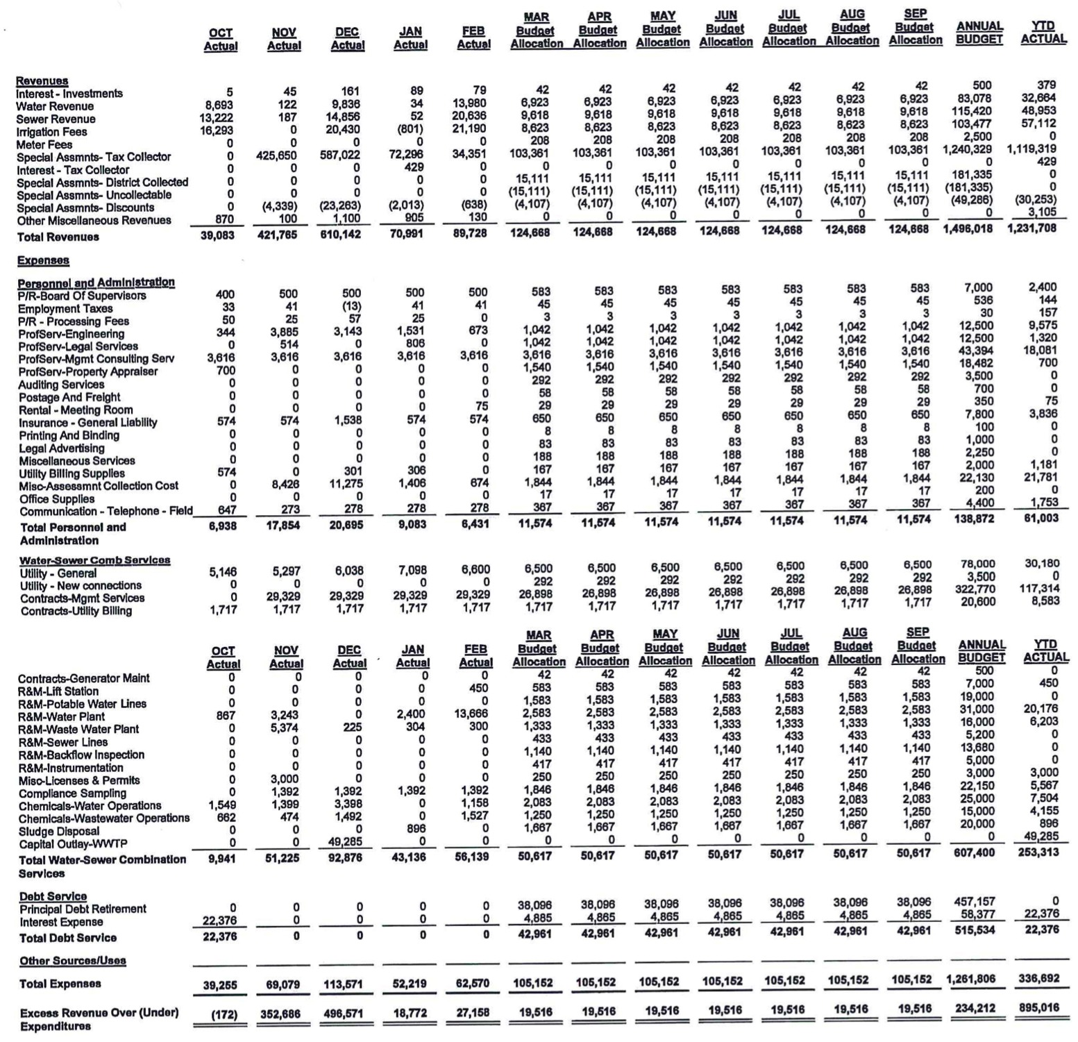 Statement of Revenues, Expenditures, and Changes in Fund Balances data. See below for table