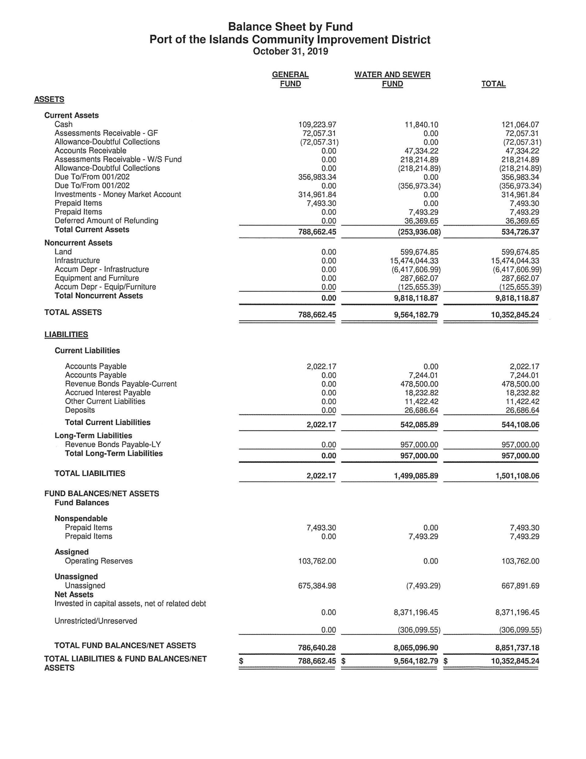 Balance Sheet 2019-10-31