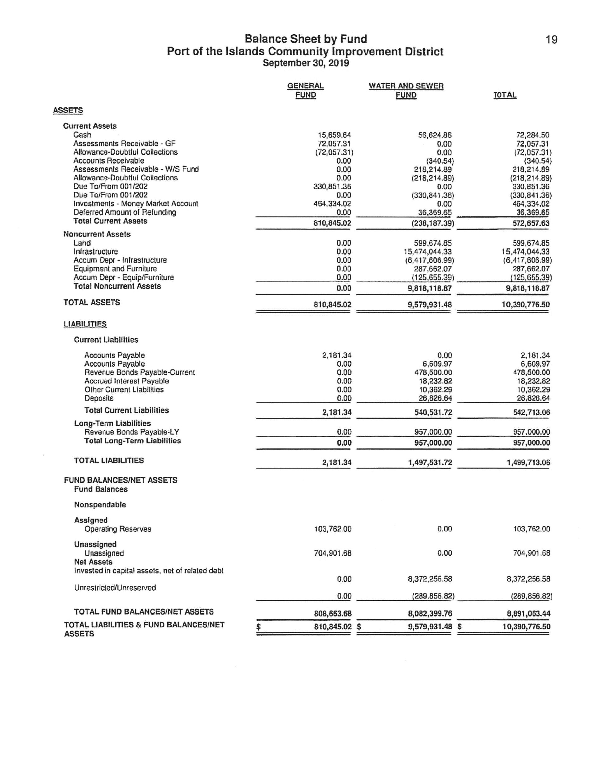 Balance Sheet by Fund Financial Report 9-2019 page 2
