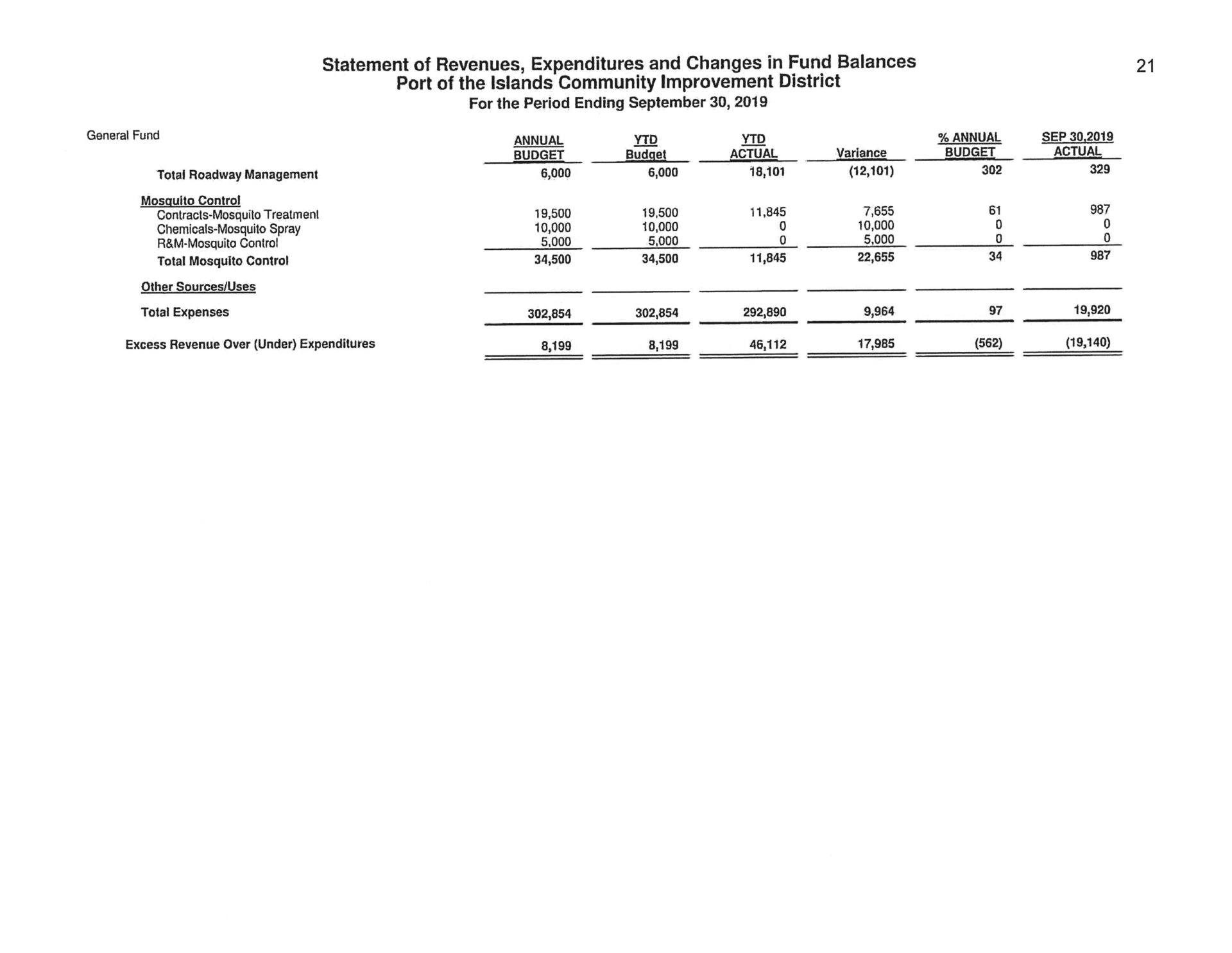 Statement of Revenues Expenditures and Changes in Fund Balance 9-2019