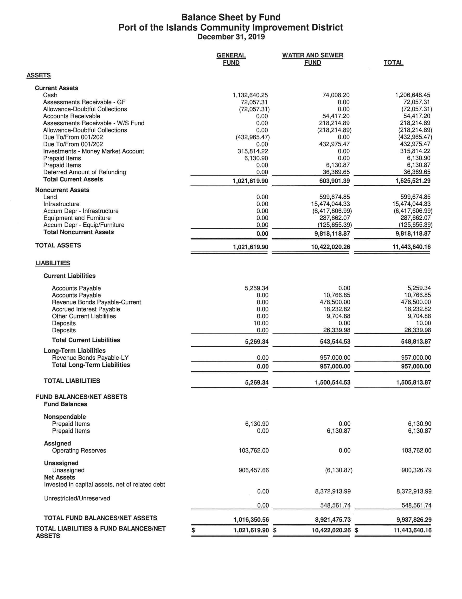 Balance Sheet DEC 2019