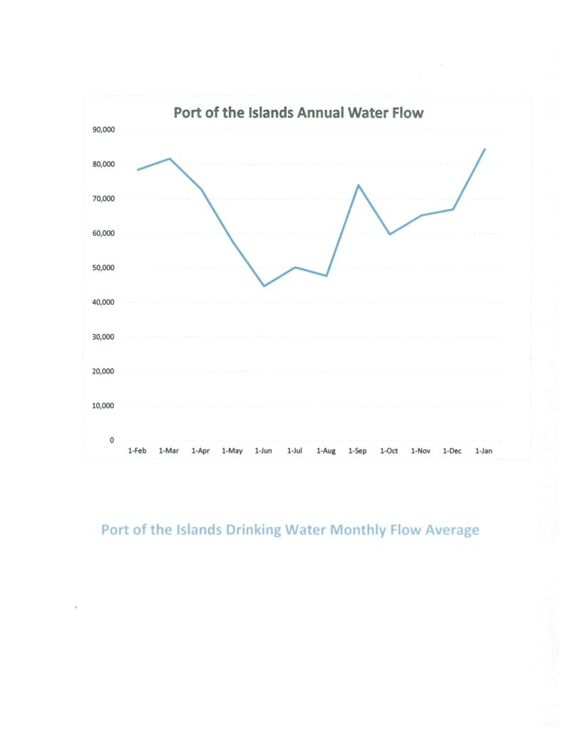 graph of drinking water monthly flow averages from February 1, 2018 through January 1, 2020, with a high of 85,000 gallons in January 2020 and a low of 45,000 gallons in June 2019.