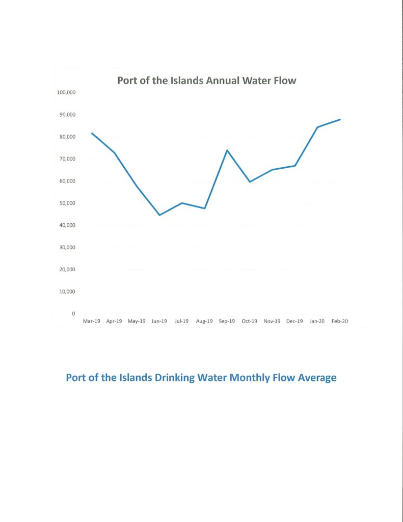 Chart of Port of the Islands Annual Water flow from March 2019 through February 2020