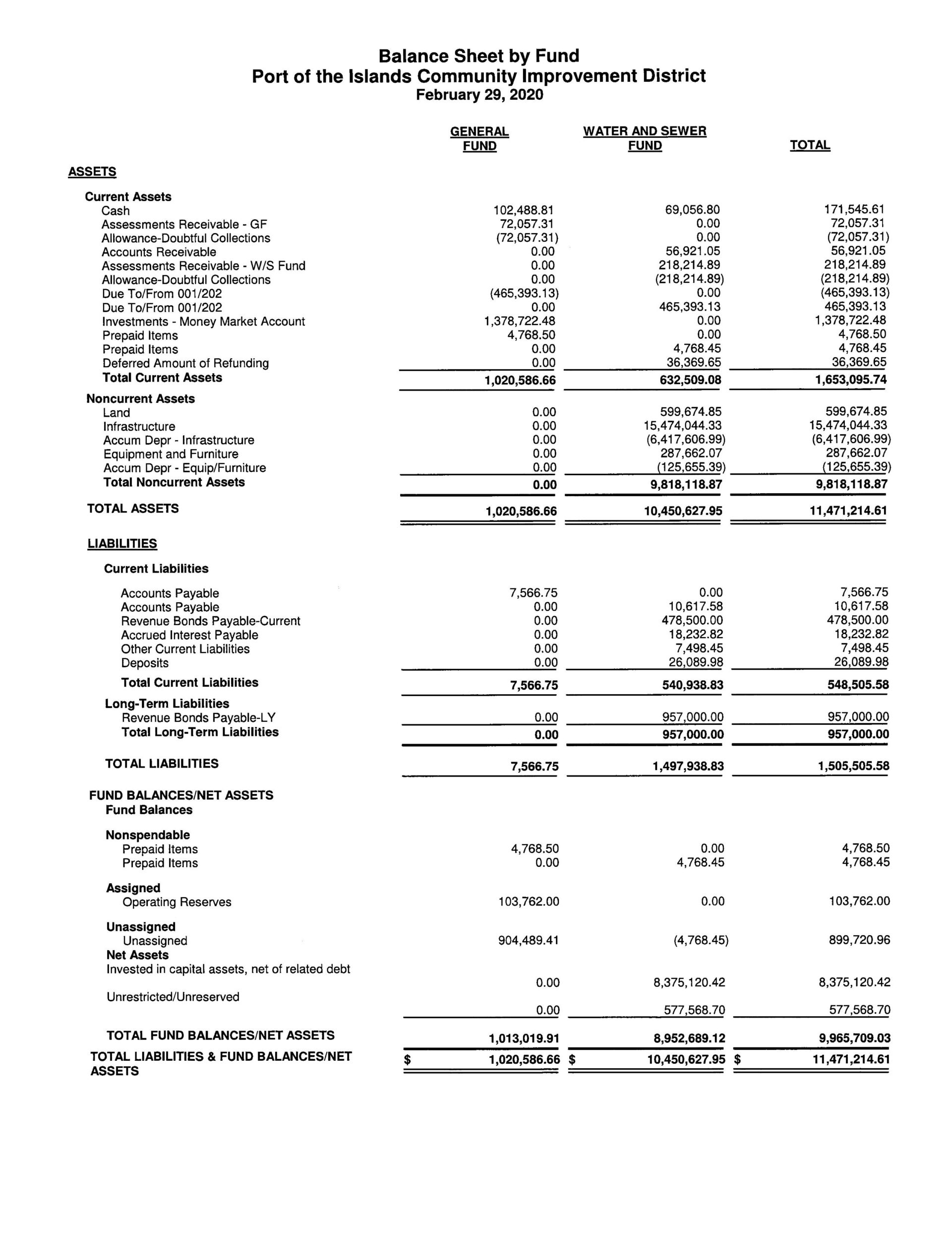 Port of the Islands - Balance Sheet